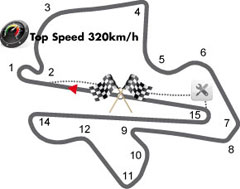 Sepang International Circuit, Sepang