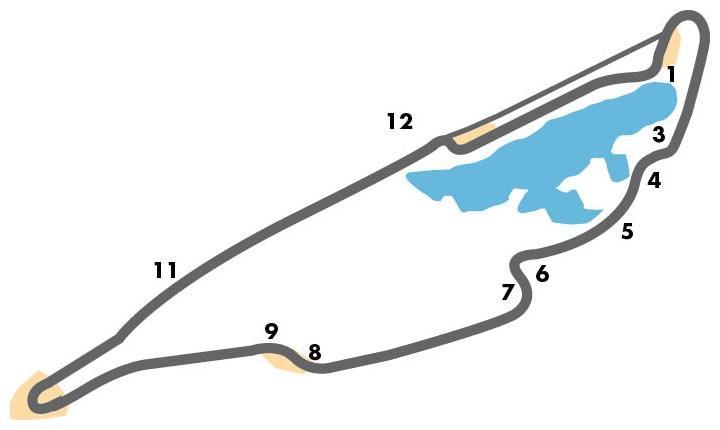 Das Streckenprofil von Montreal
