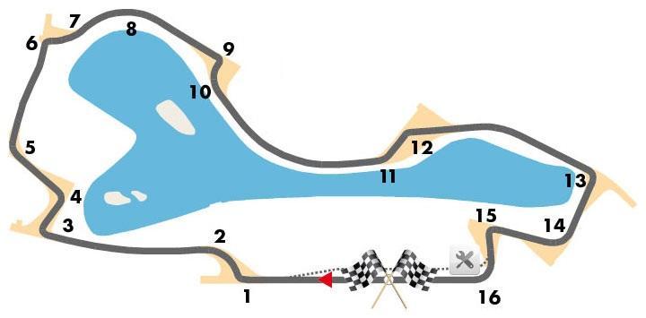 Das Streckenprofil von Melbourne